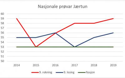 Gode resultater på Nasjonale prøvar